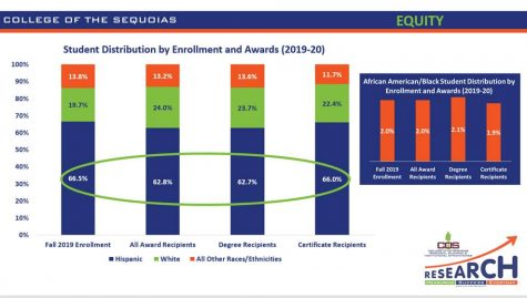 Student Distribution by Enrollment and Awards population 2019-2020